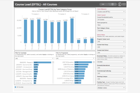 Course Enrolments and Load