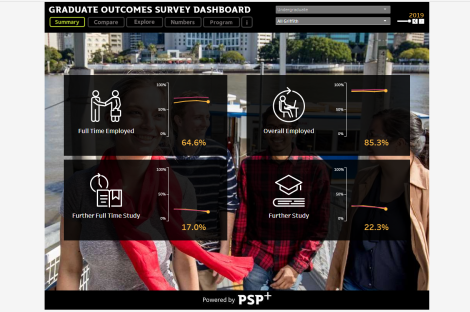 Graduate Outcome Survey