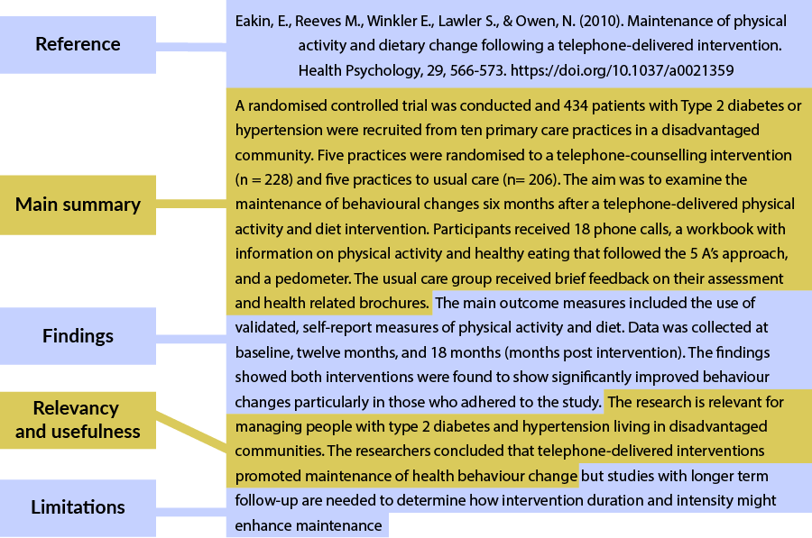 Eakin, E., Reeves M., Winkler E., Lawler S., & Owen, N. (2010). Maintenance of physical activity and dietary change following a telephone-delivered intervention. Health Psychology, 29, 566-573. http://dx.doi.org/10.1037/a0021359 A randomised controlled trial was conducted and 434 patients with Type 2 diabetes or hypertension were recruited from ten primary care practices in a disadvantaged community. Five practices were randomised to a telephone-counselling intervention (n = 228) and five practices to usual care (n= 206). The aim was to examine the maintenance of behavioural changes six months after a telephone-delivered physical activity and diet intervention. Participants received 18 phone calls, a workbook with information on physical activity and healthy eating that followed the 5 A's approach, and a pedometer. The usual care group received brief feedback on their assessment and health related brochures. The main outcome measures included the use of validated, self-report measures of physical activity and diet. Data was collected at baseline, twelve months, and 18 months (months post intervention). The findings showed both interventions were found to show significantly improved behaviour changes particularly in those who adhered to the study. The research is relevant for managing people with type 2 diabetes and hypertension living in disadvantaged communities.  The researchers concluded that telephone-delivered interventions promoted maintenance of health behaviour change but studies with longer term follow-up are needed to determine how intervention duration and intensity might enhance maintenance.