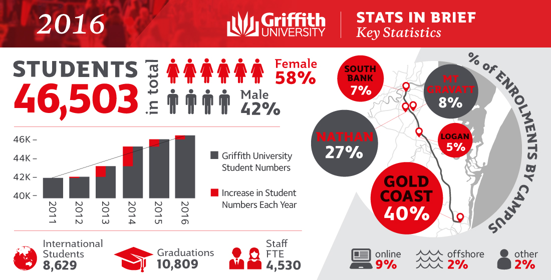 Griffith University Key Statistics 2016