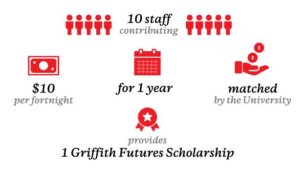 Staff giving program