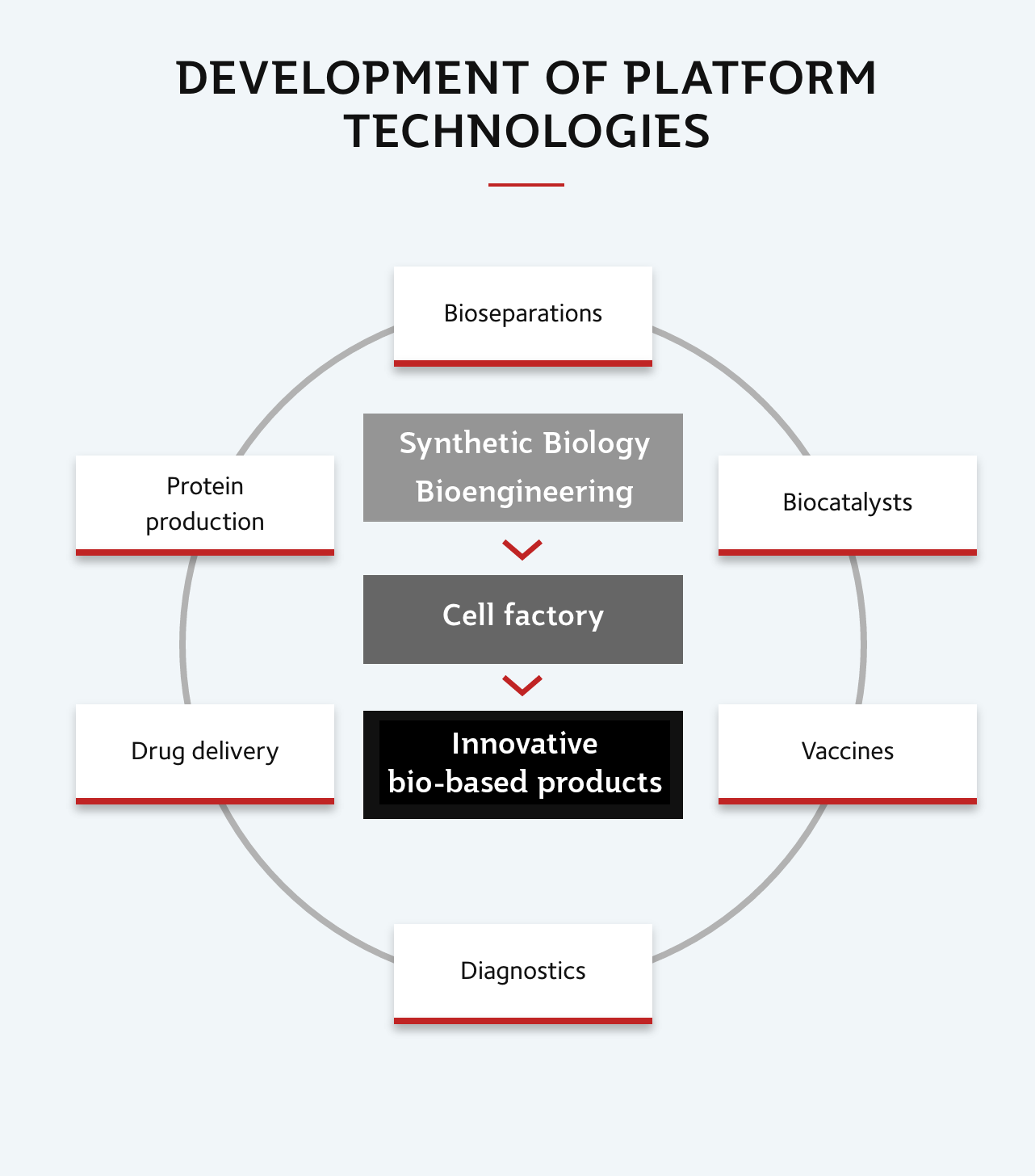 Development of Platform Technologies image depiction