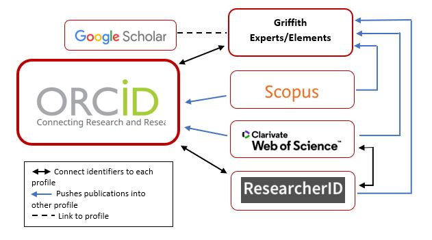 Connect ORcid to Scopus, ResearcherID and Elements profiles. Add Google Scholar to Griffith Experts profile.