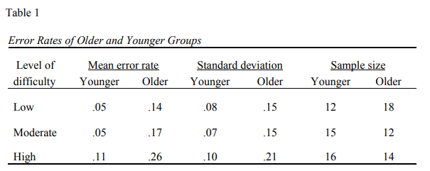Table 1 Error Rates of Older and Younger Groups